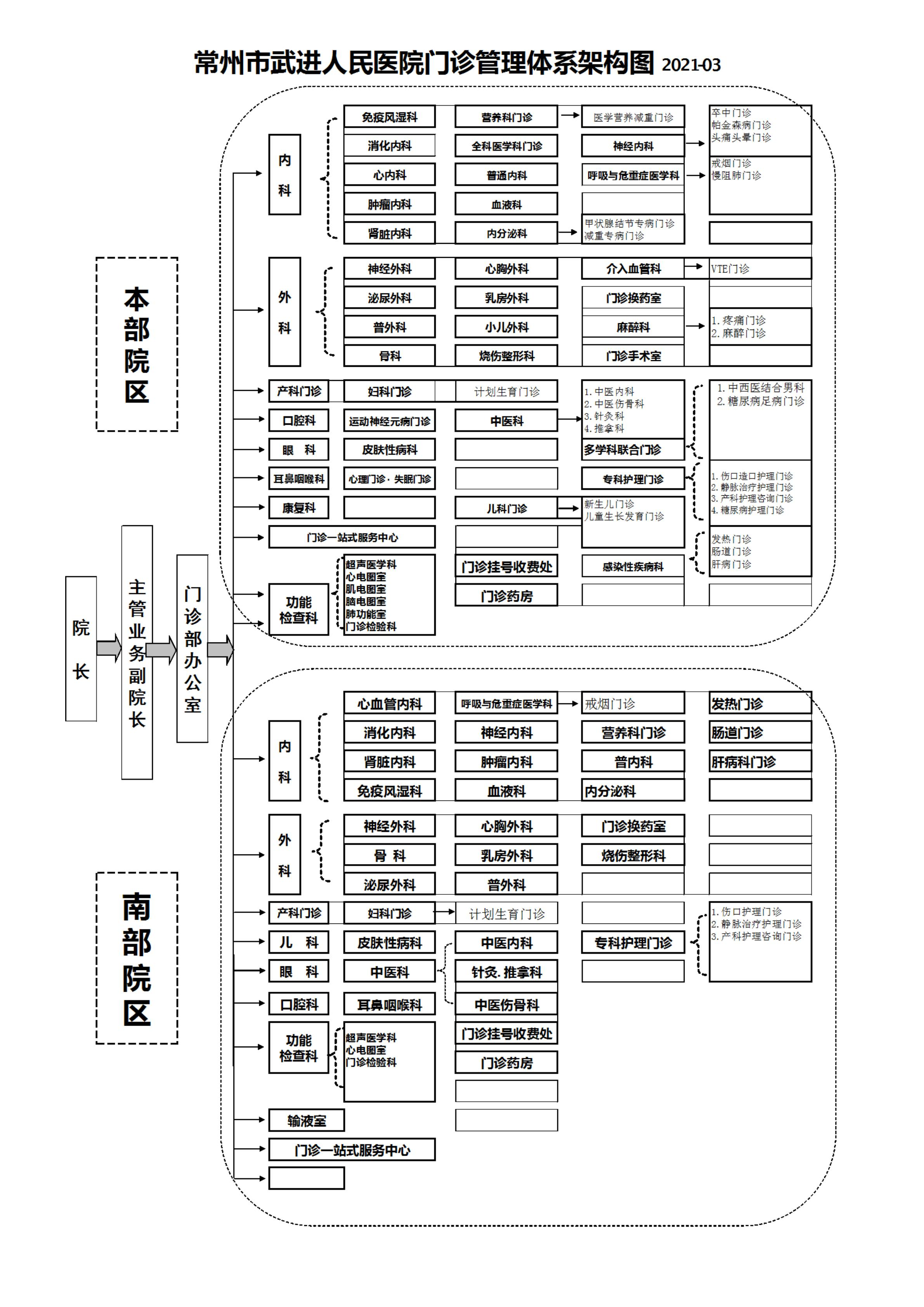 门诊管理体系架构图(2021.03).jpg
