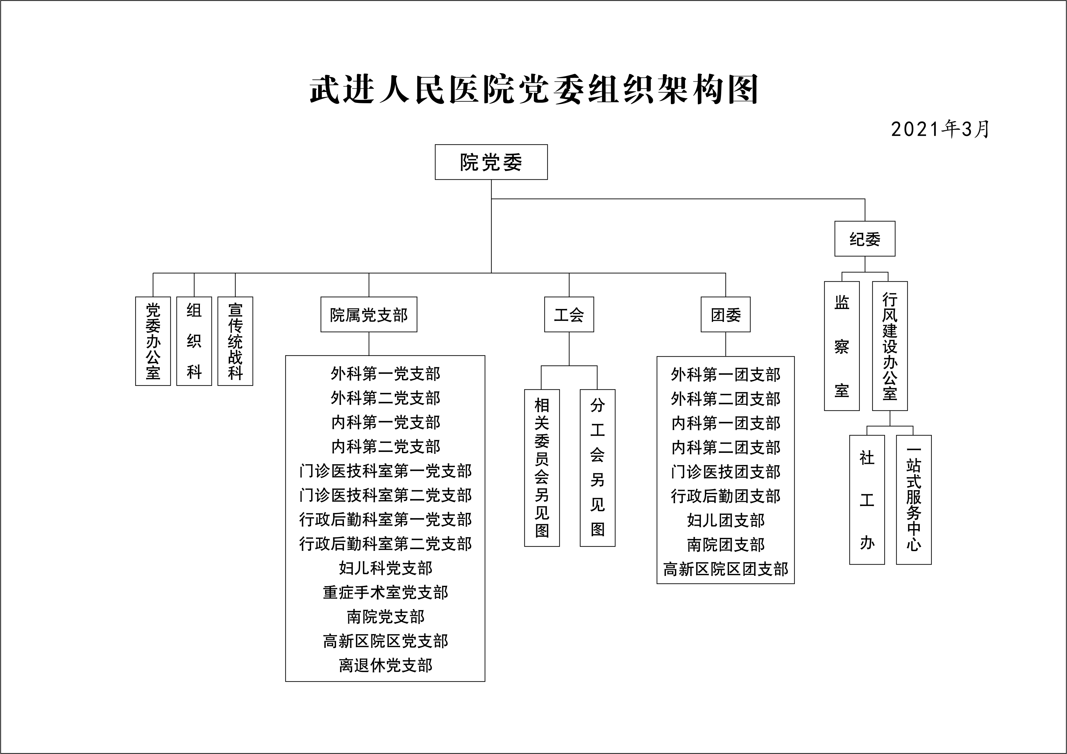 党委组织架构图(2021.03).jpg
