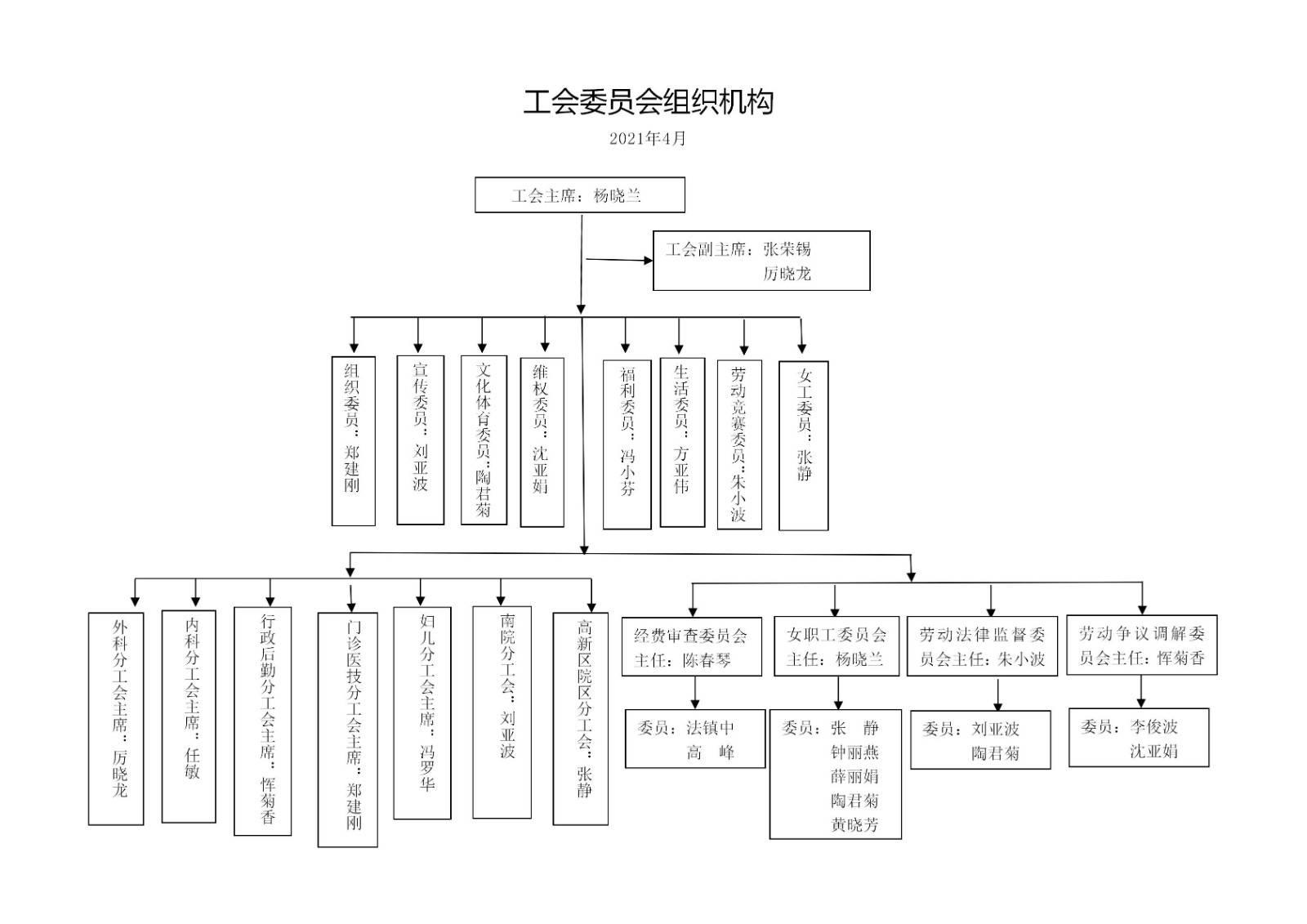 工会委员组织机构(2021.04).jpg