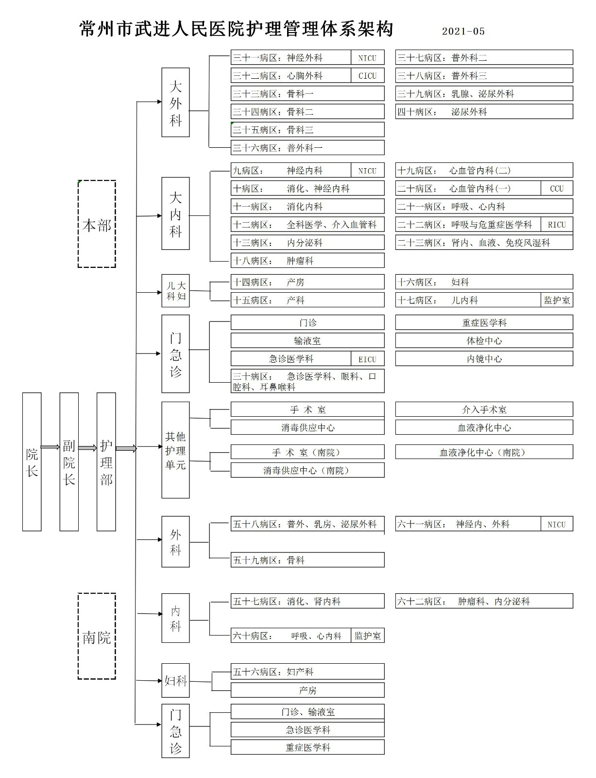护理管理体系架构(2021.05).jpg
