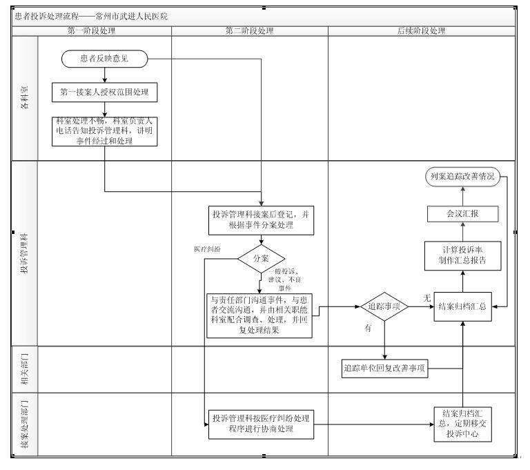 投诉处理流程图.jpg