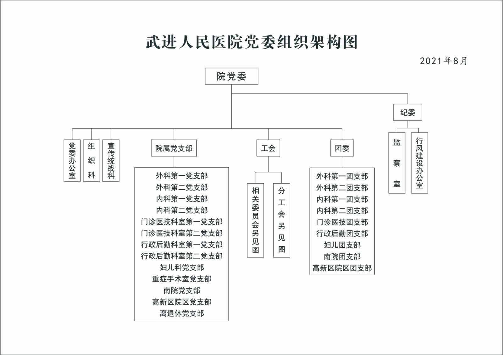 党委组织架构图(2021.08).jpg